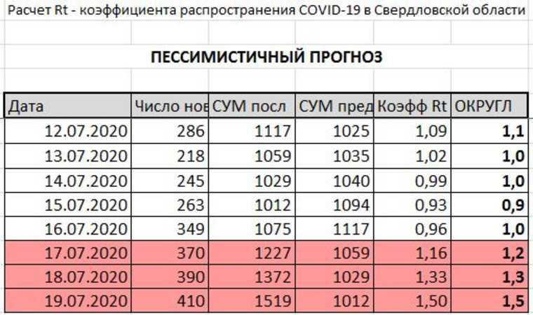 Свердловская область бьет рекорды по заболеваемости COVID. Прогноз по карантину и КАРТА очагов