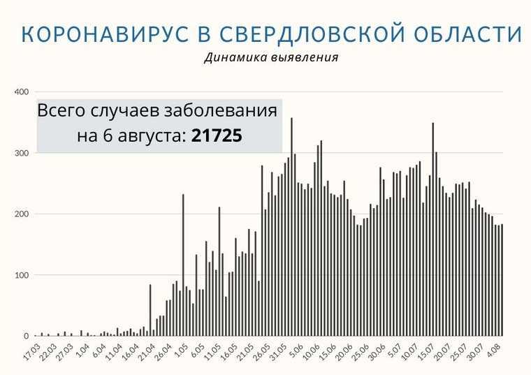 В Свердловской области — новое плато по случаям коронавируса. Как оно выглядит