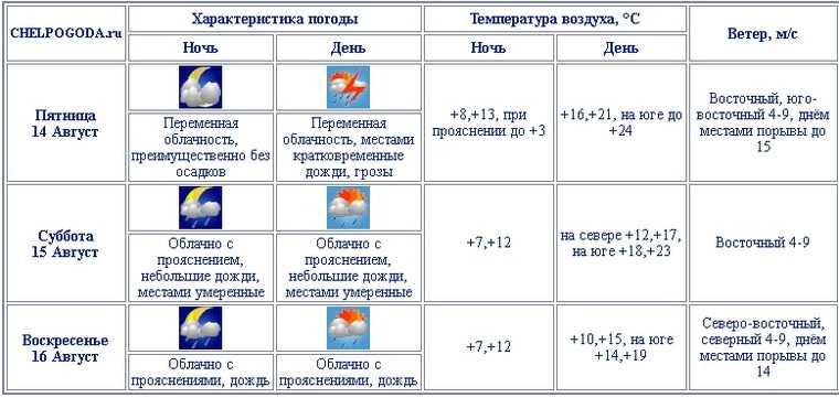 Погода испортит выходные в Челябинской области