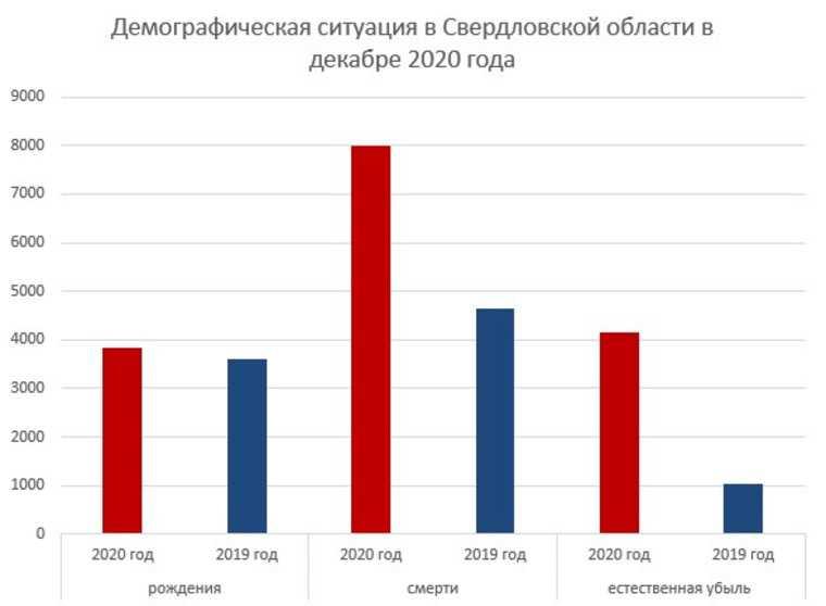 В декабре в Свердловской области убыль населения выросла в 4 раза. График
