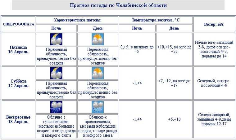 Шквальный ветер принесет снег и дожди в Челябинскую область