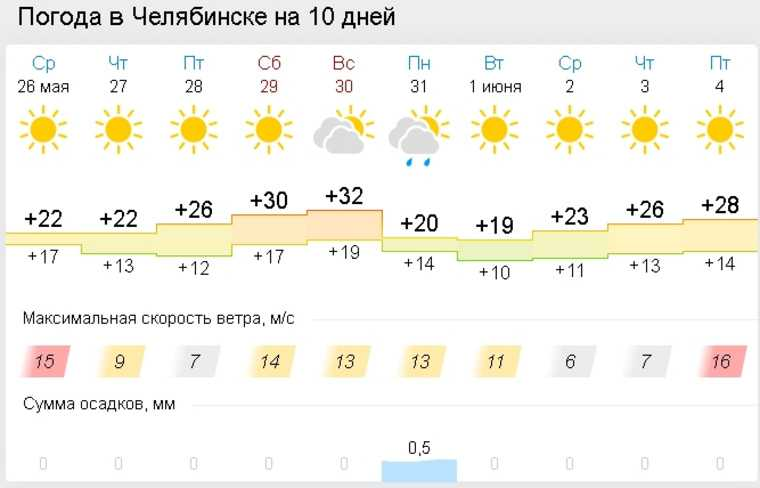 В Челябинскую область вернется аномальная жара. Скрин