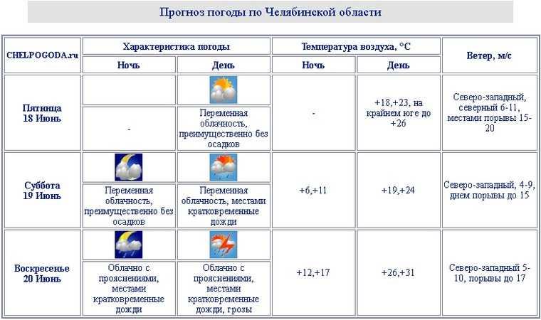 Дожди и ветер испортят выходные в Челябинской области