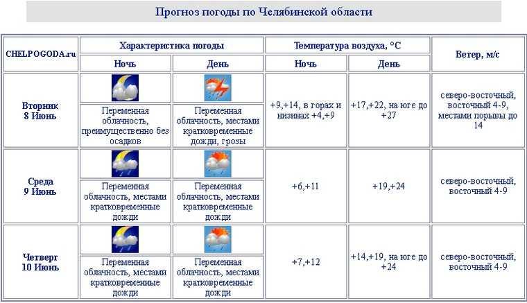 В Челябинскую область придут затяжные дожди. Скрин